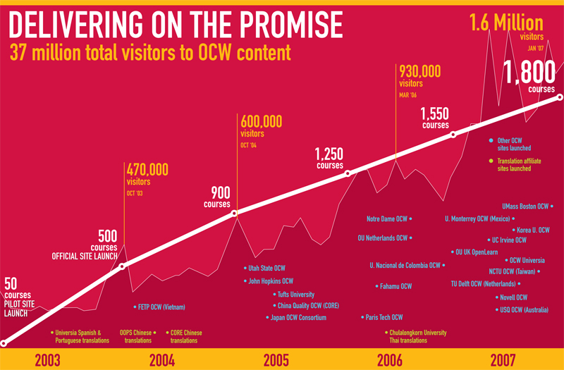 MIT OCW progress chart
