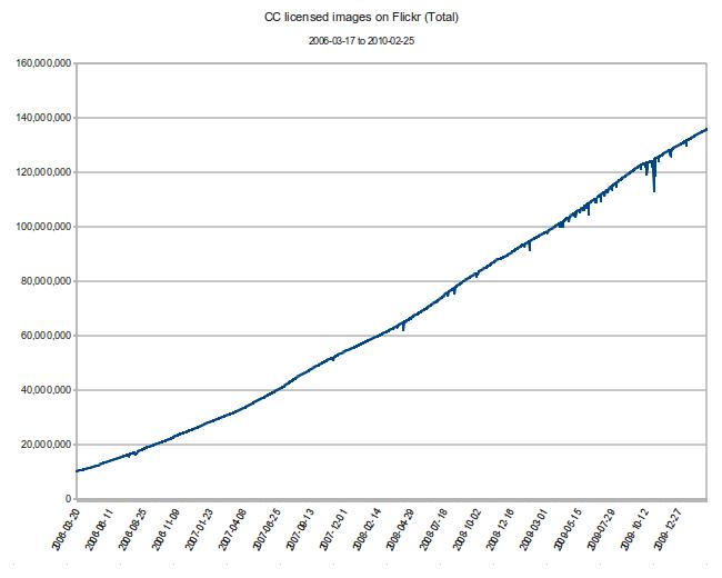 Wykrez ilość zdjęć nalicencjach CC wserwisie flickr