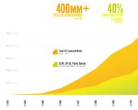 powerofopen-adoption-chart-small