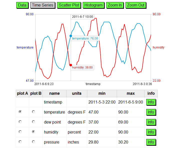Temp and Humidity Time Series. Image courtesy ManyLabs, used under terms of CC BY-SA 3.0