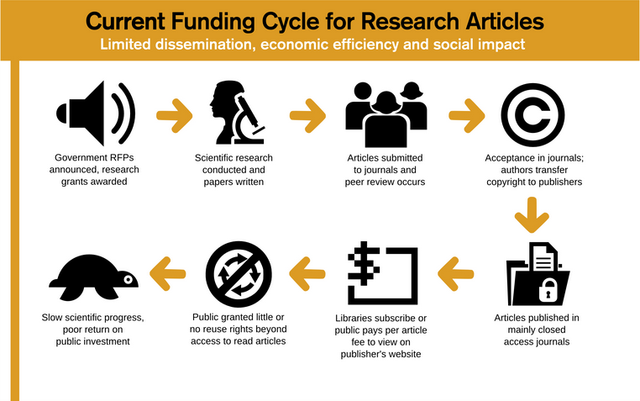 closed funding cycle for research