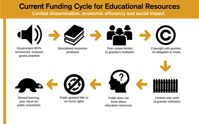 closed funding cycle for educational resources