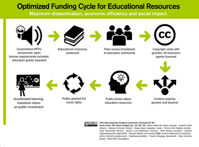 optimised funding cycle for educational resources