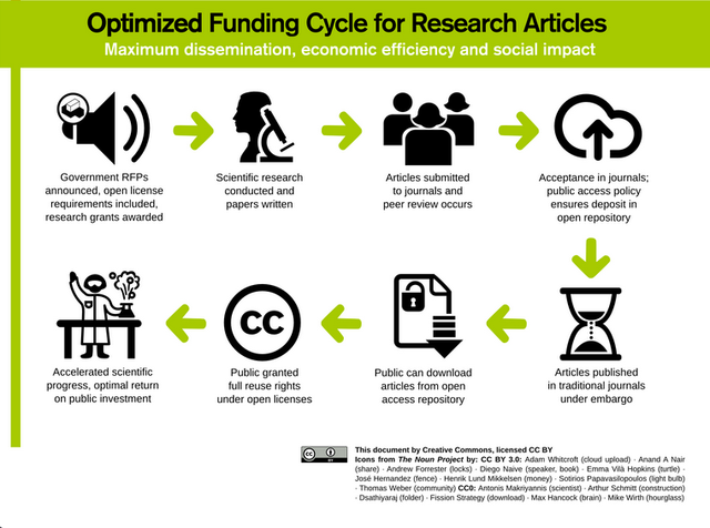 optimised funding cycle for research