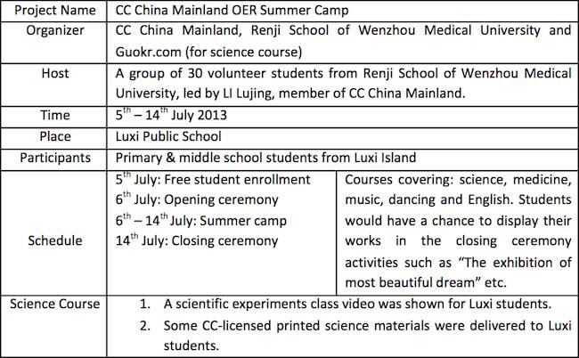 oer summer camp chart