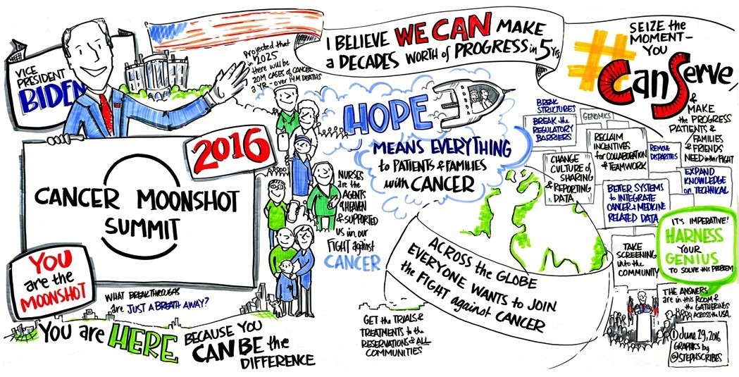 Graphical recording created at the Cancer Moonshot Summit on June 29, 2016. (Credit: StephScribes/White House Cancer Moonshot Task Force.)