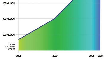 annual-growth